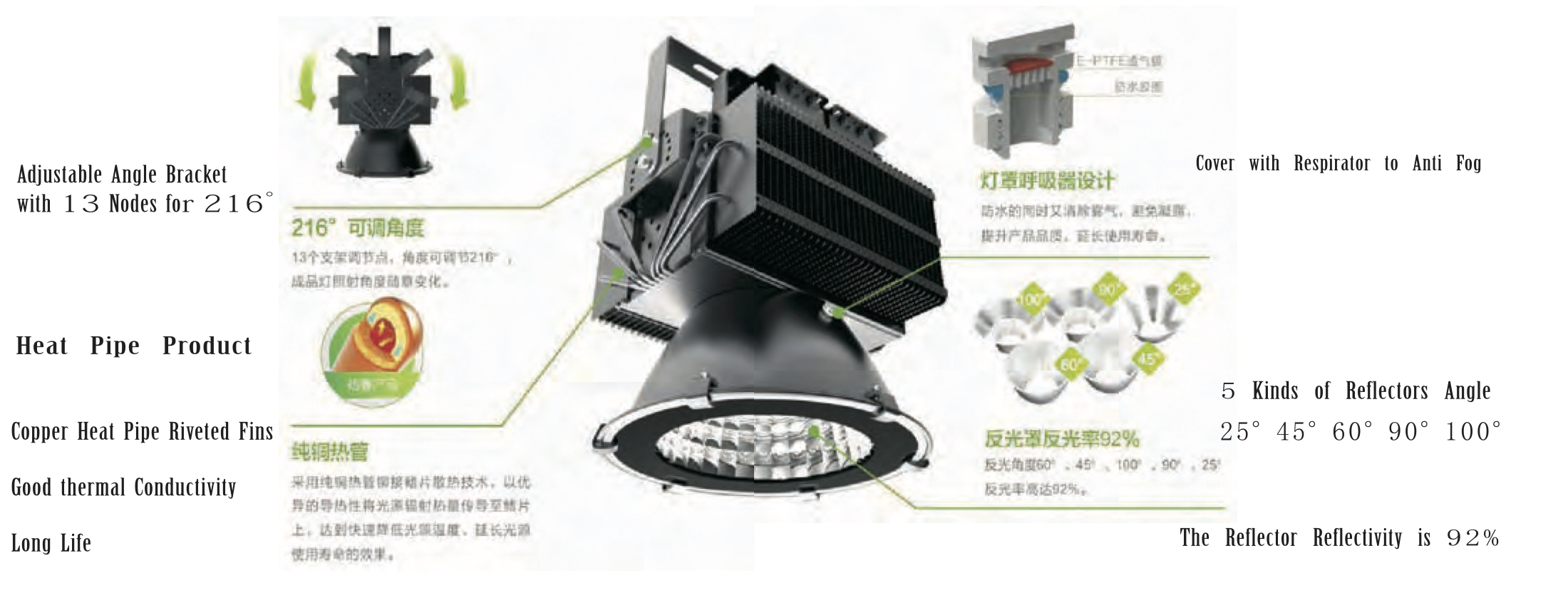 HB-NX(200W-1000W)|High Bay & Mining LED.Flexible-Design GLLL High Bay LED to meet your needs and budget.